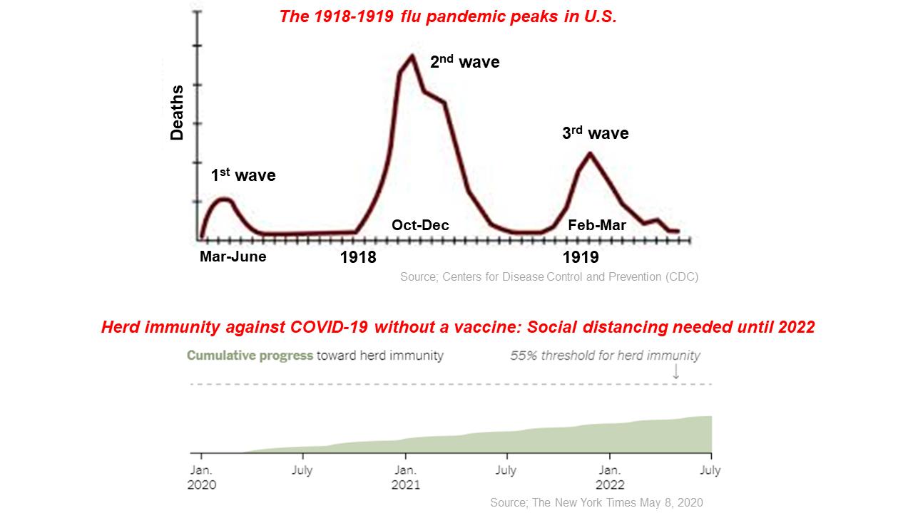 Pandemic peaks in U.S.