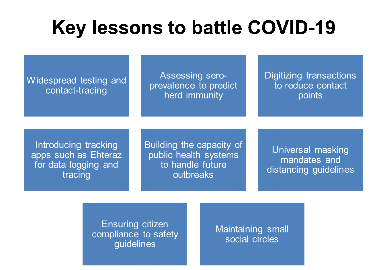 Figure 1. Key lessons from global lifting of COVID-19 restrictions
