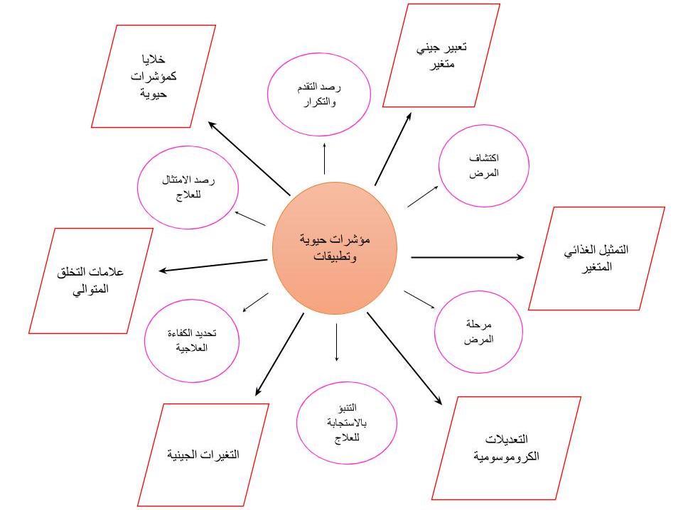الشكل (2) عرض تخطيطي للعلامات الحيوية شائعة الاستخدام (الصناديق) وتطبيقاتها (الدوائر الوردية).