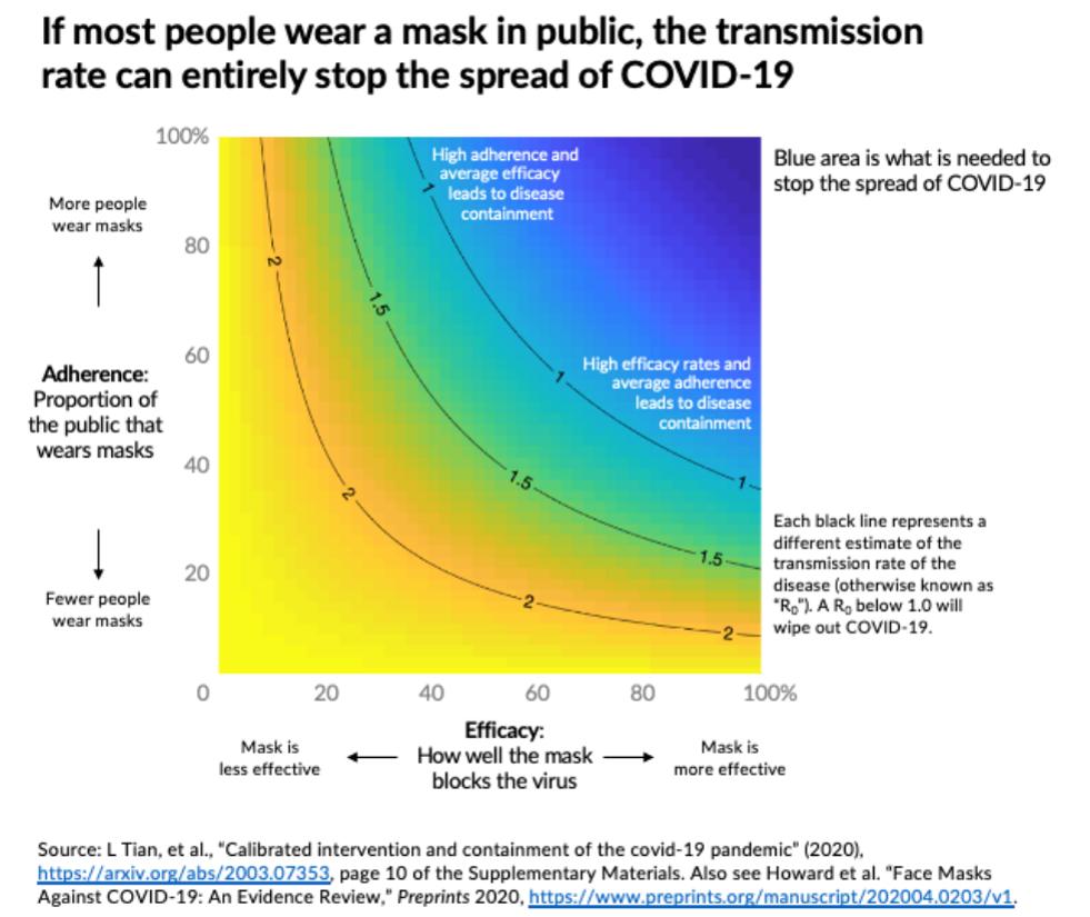 Figure 2. Simulation of COVID-19 transmission based on mask adherence and efficacy