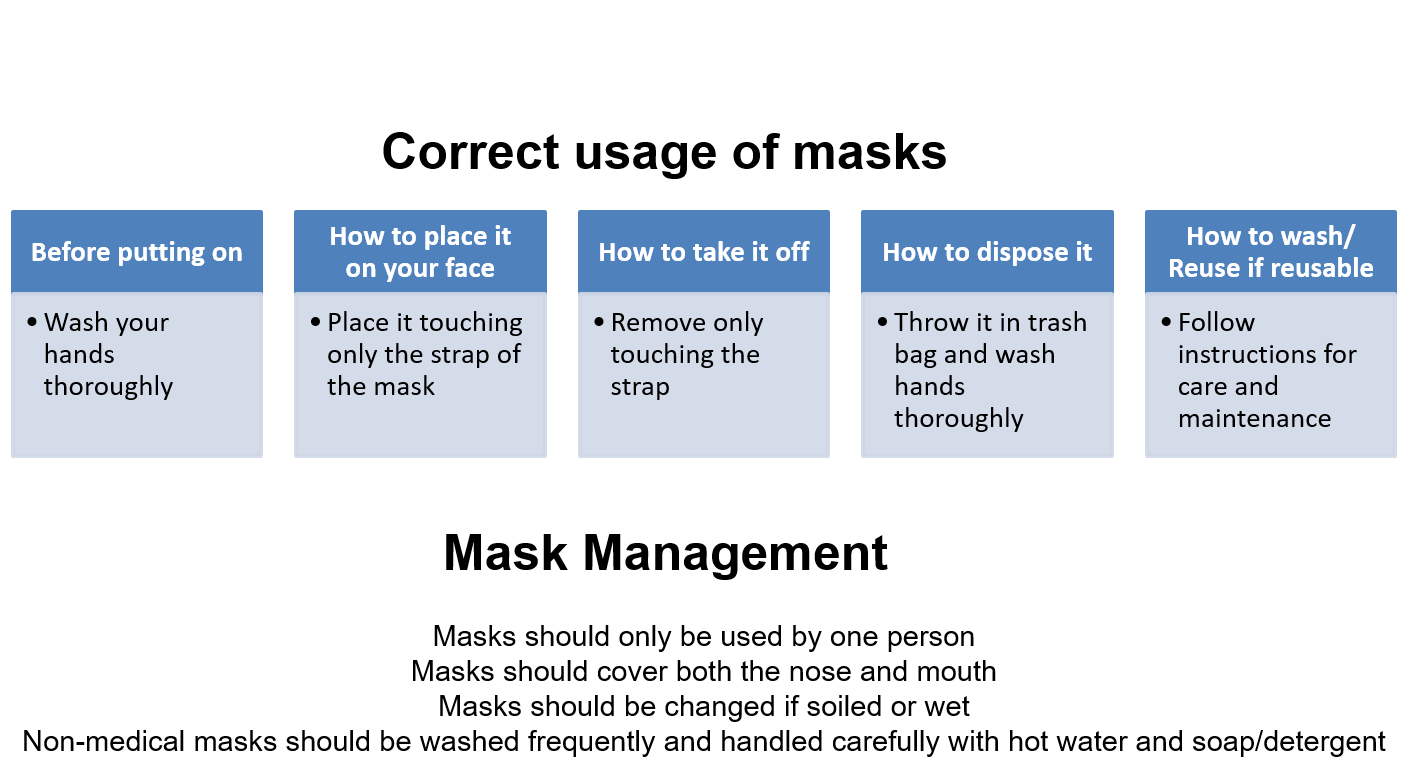 Figure 4. Mask guidelines