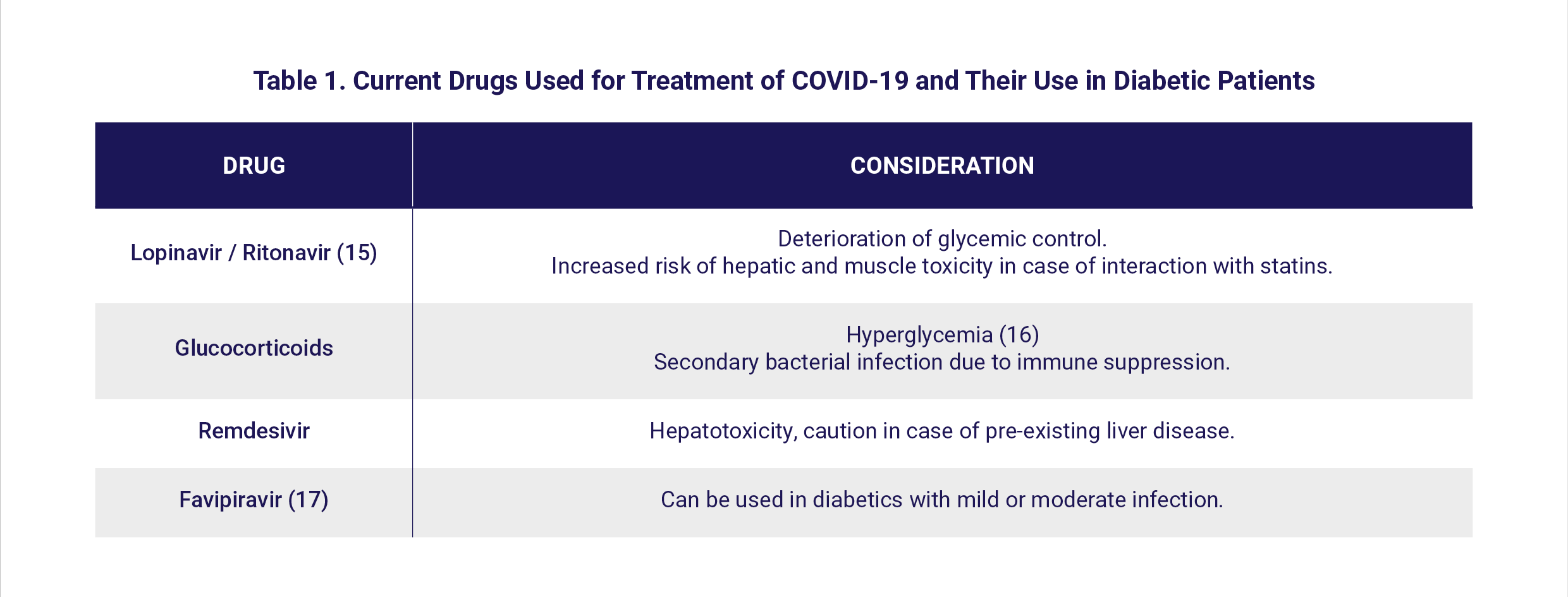 Table 1. Current Drugs Used for Treatment of COVID-19 and Their Use in Diabetic Patients