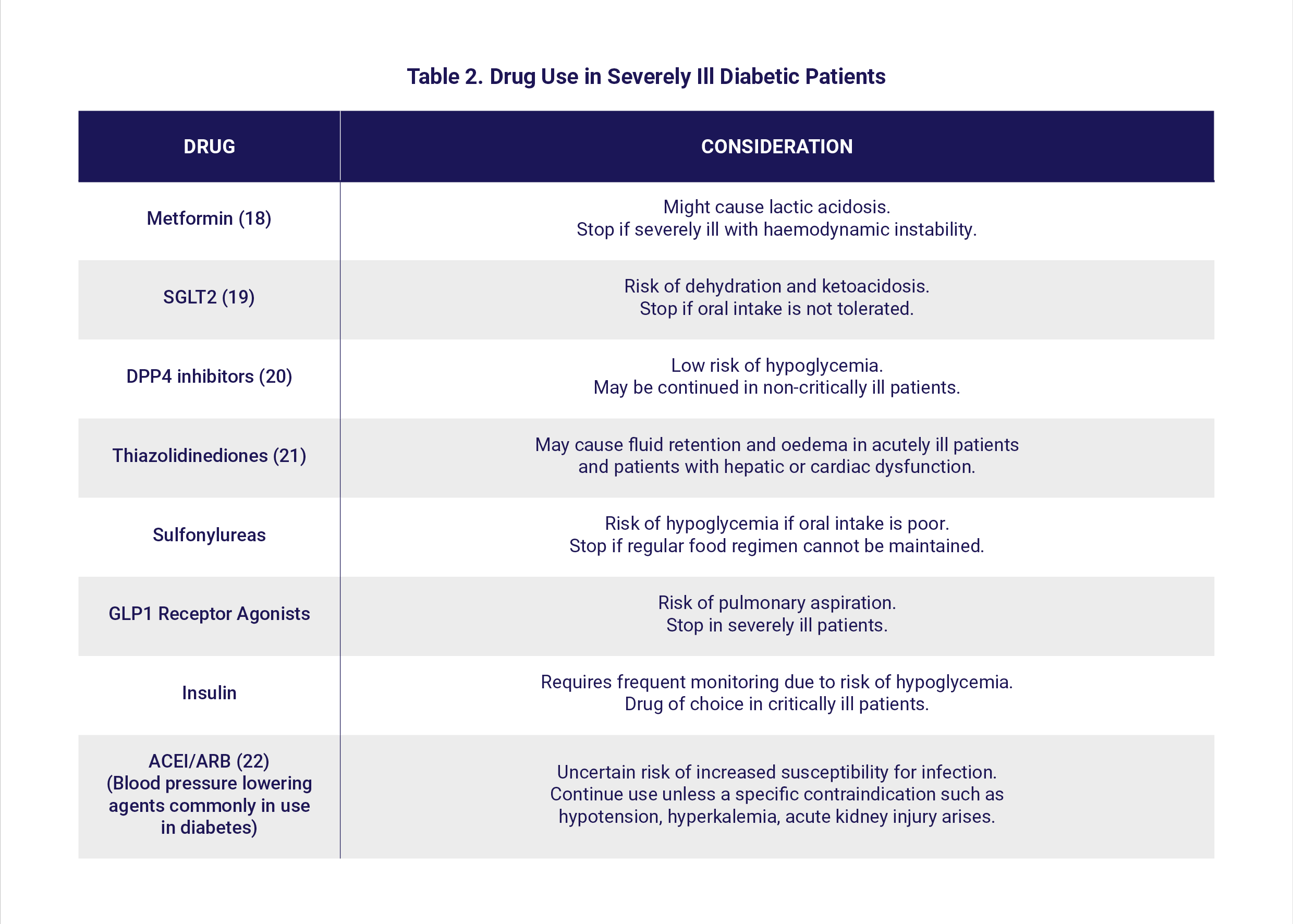 Table 2. Drug Use in Severely Ill Diabetic Patients