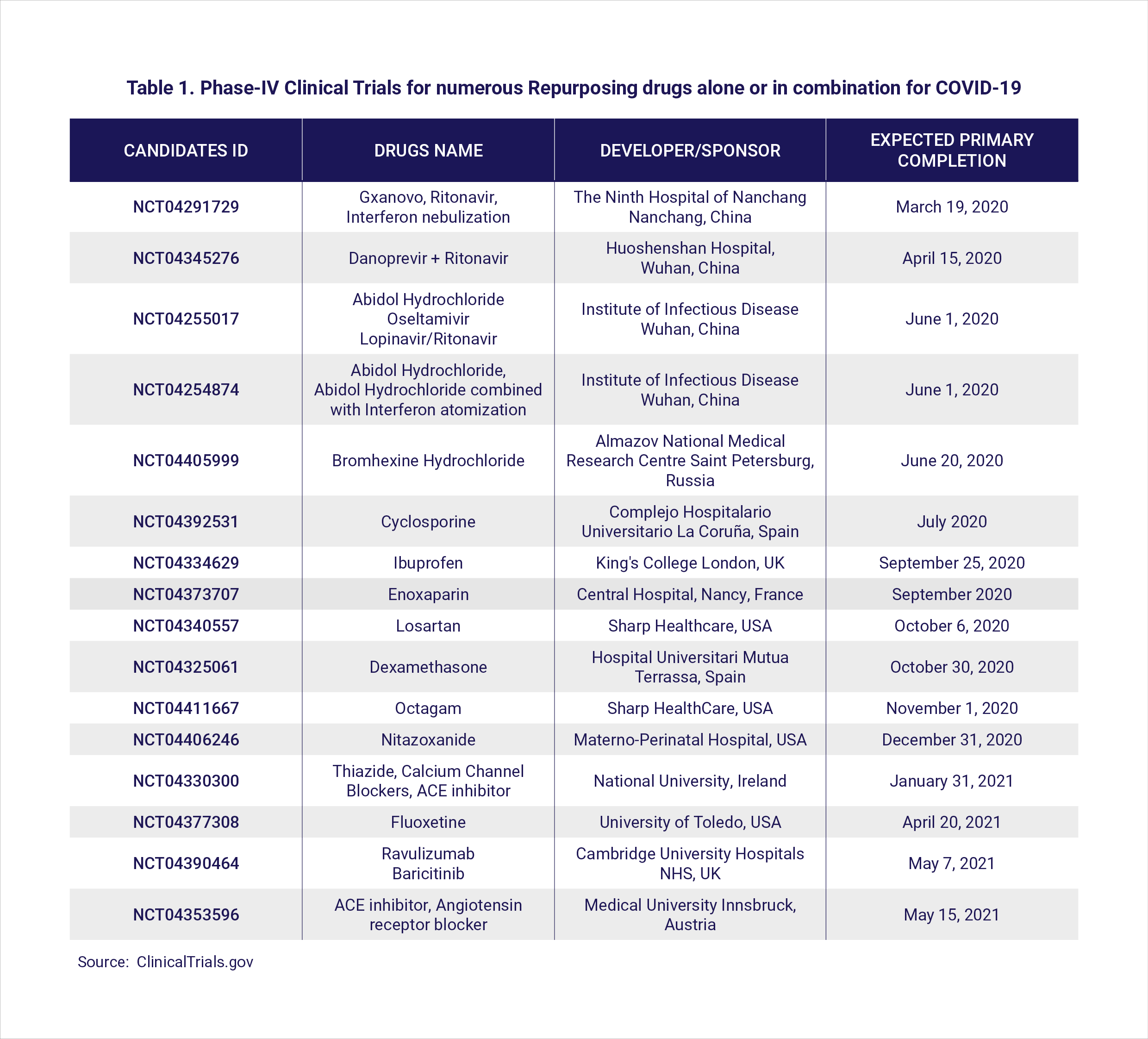 Table 1. Phase-IV Clinical Trials for numerous Repurposing drugs alone or in combination for COVID-19