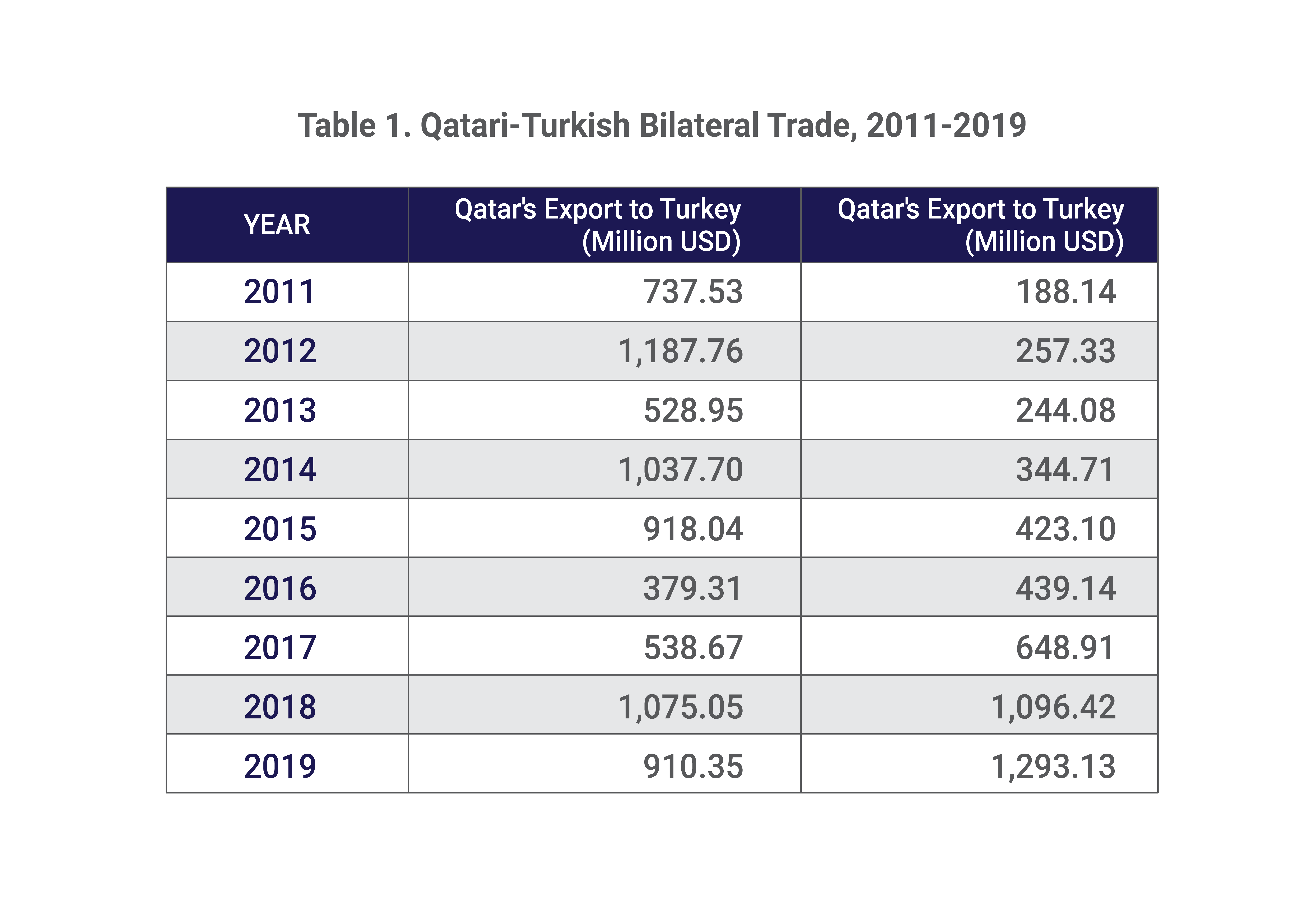 Table 1. Qatari-Turkish Bilateral Trade, 2011-2019