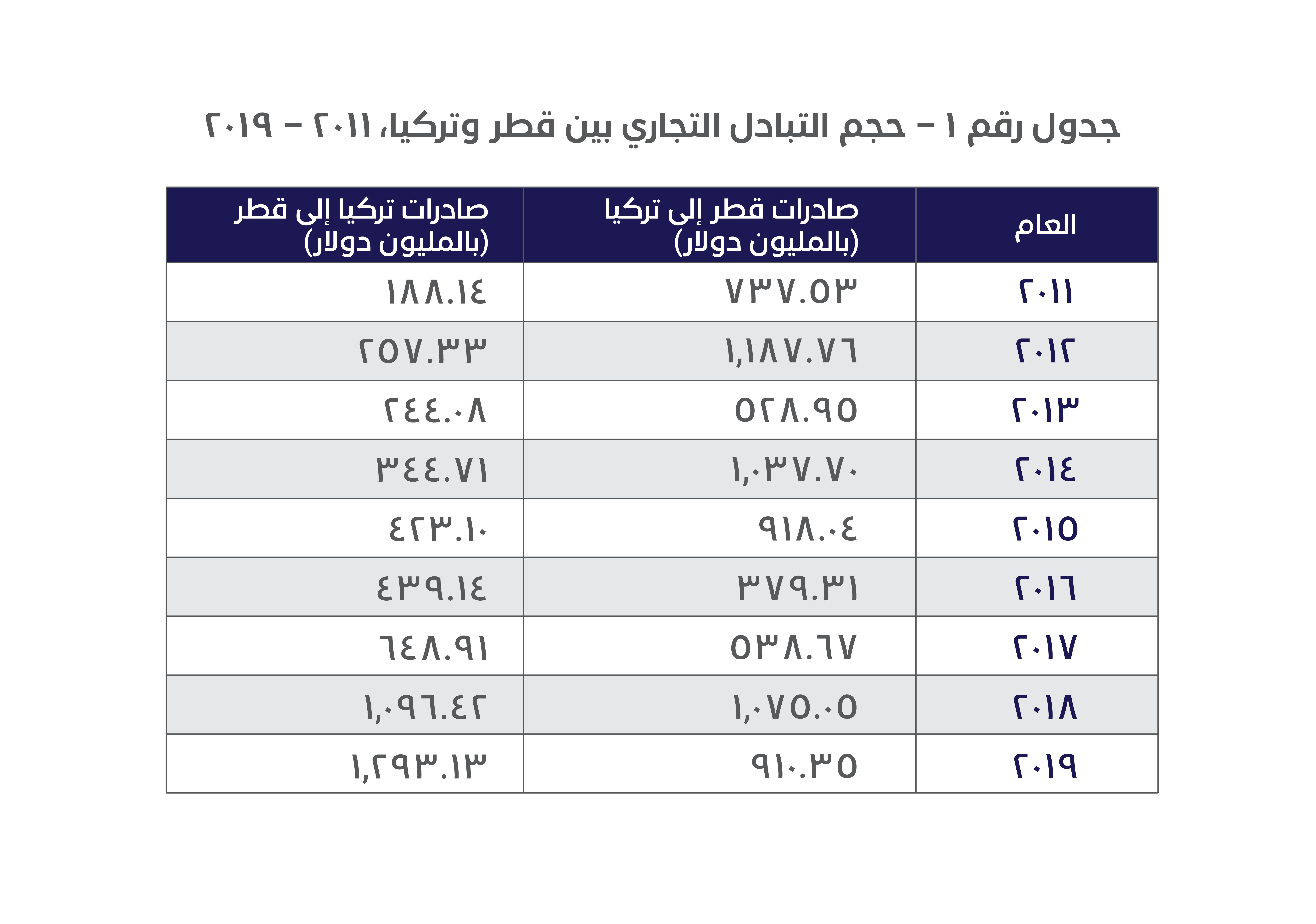 جدول رقم 1 – حجم التبادل التجاري بين قطر وتركيا من 2011 إلى 2019